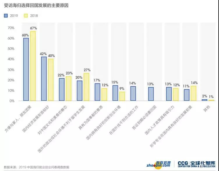 棕榈大道留学丨2000多位海归爆料回国就业现状,近五成低于期望值