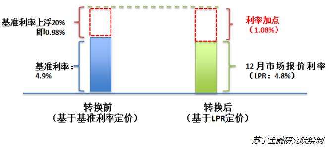 存量房贷利率换锚LPR,两种利率定价方法,怎么选划算?