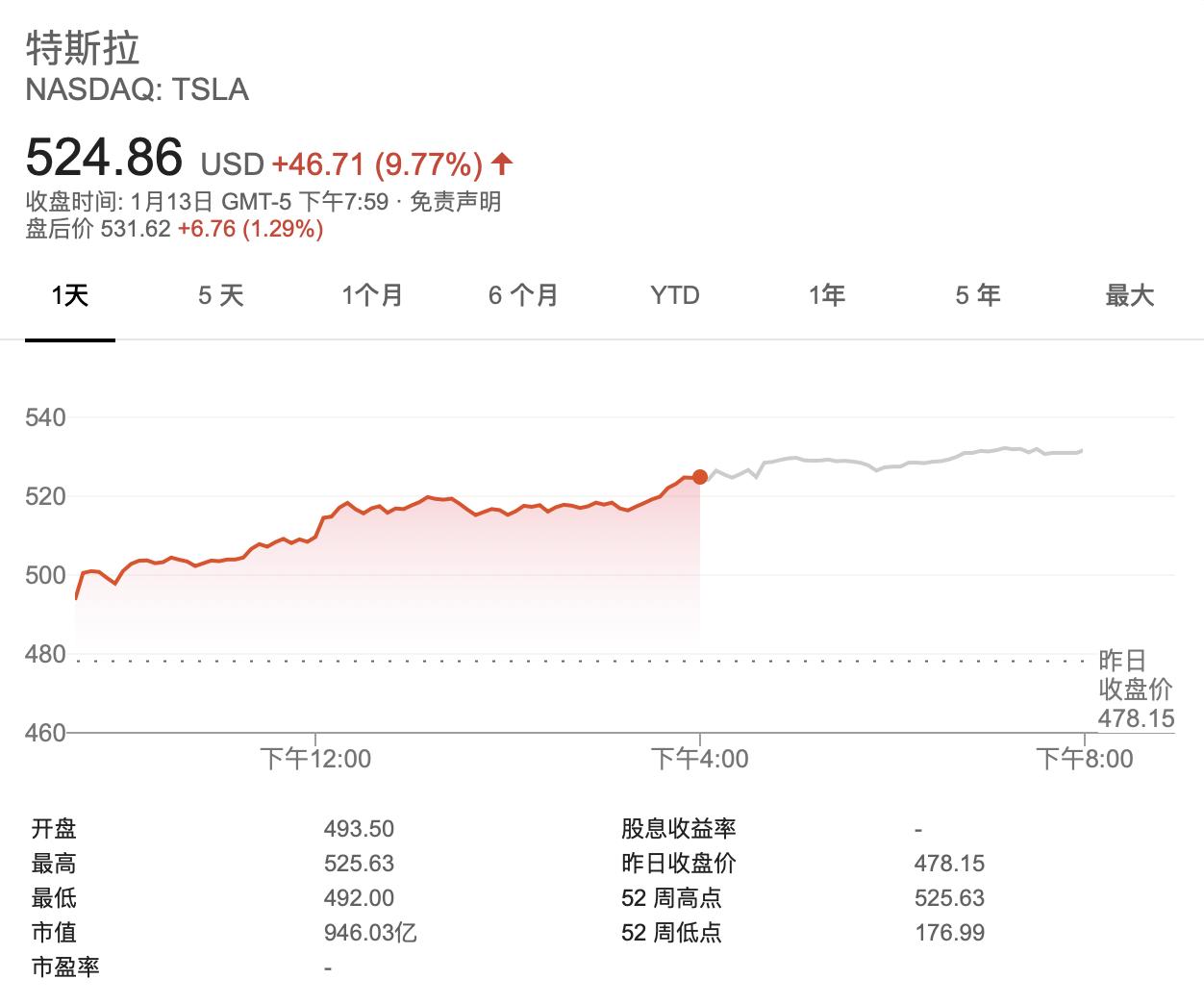 特斯拉股价初次冲破500美元,市值切远亲近千亿