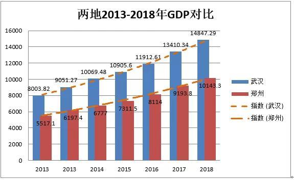 2018年武汉经济总量_武汉经济开发区图片