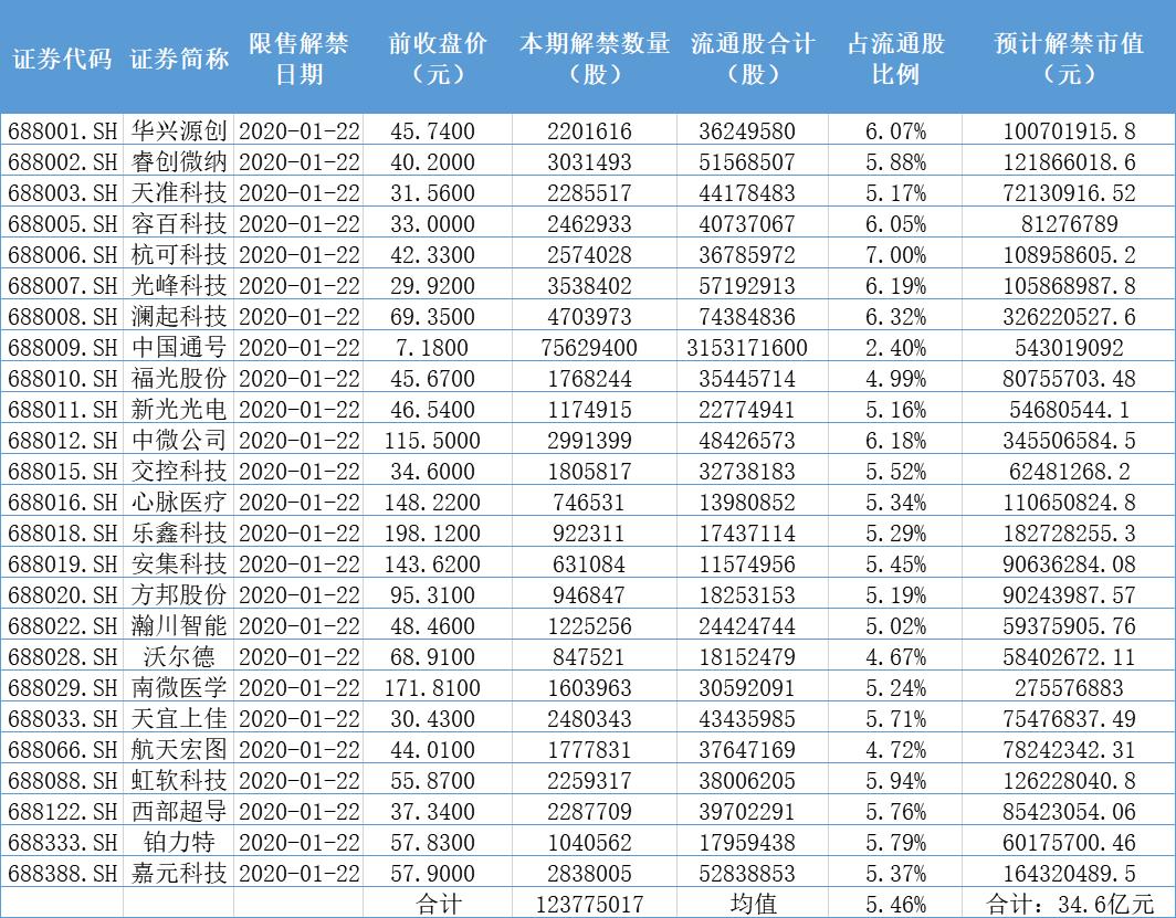 首批科创板解禁股来了:25家企业解禁1.24亿股