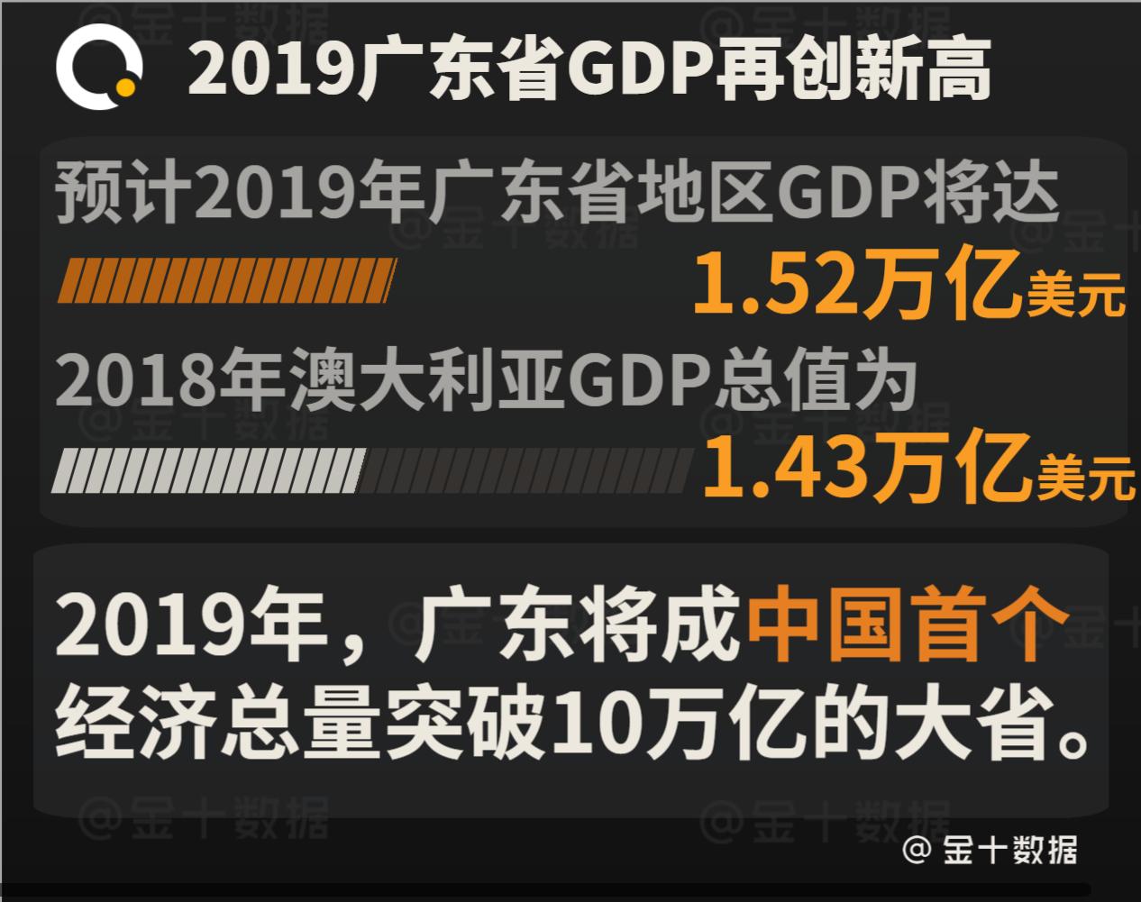 广东省经济总量及排位的分析_广东省地图