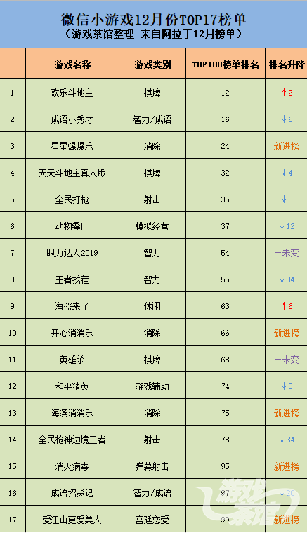 阿拉丁12月榜单:17款产品上榜