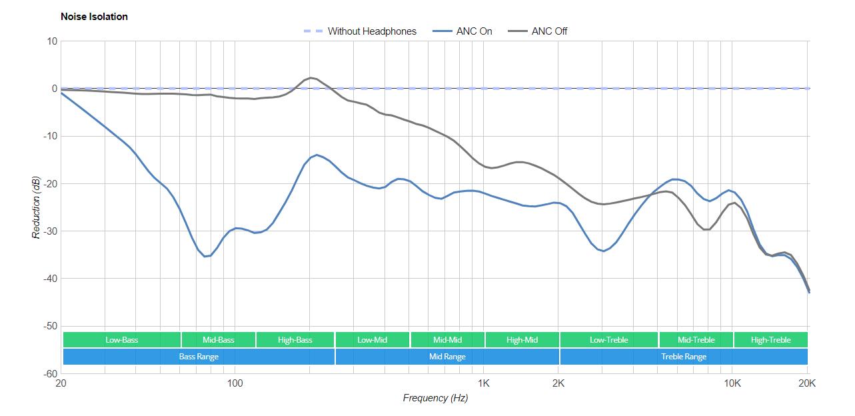 测试发现2C45固件似乎导致了AirPods Pro降噪性能的下降
