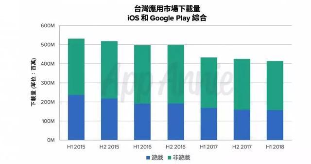 预计2021年破28亿美元,解读中国台湾手游市场风向标意义_中国台湾地区