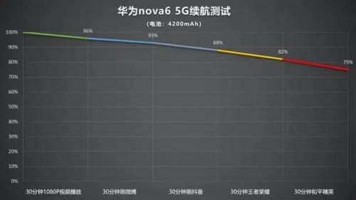 春节带点什么回家? nova6 5G开启新年自拍第一弹