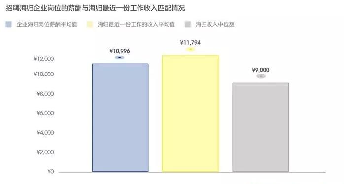 2019中国海归就业创业调查报告发布!看完之后,你还想去留学吗?
