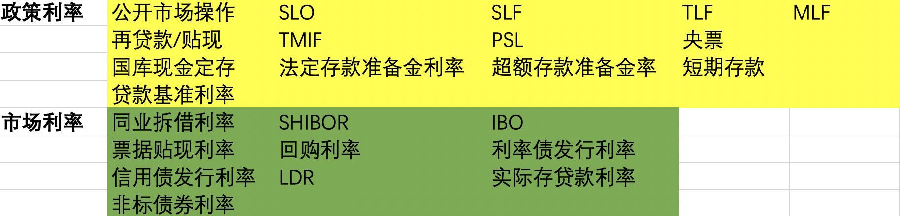 你知道利率其实有多少种吗 上调SLF利率对股市有何影响