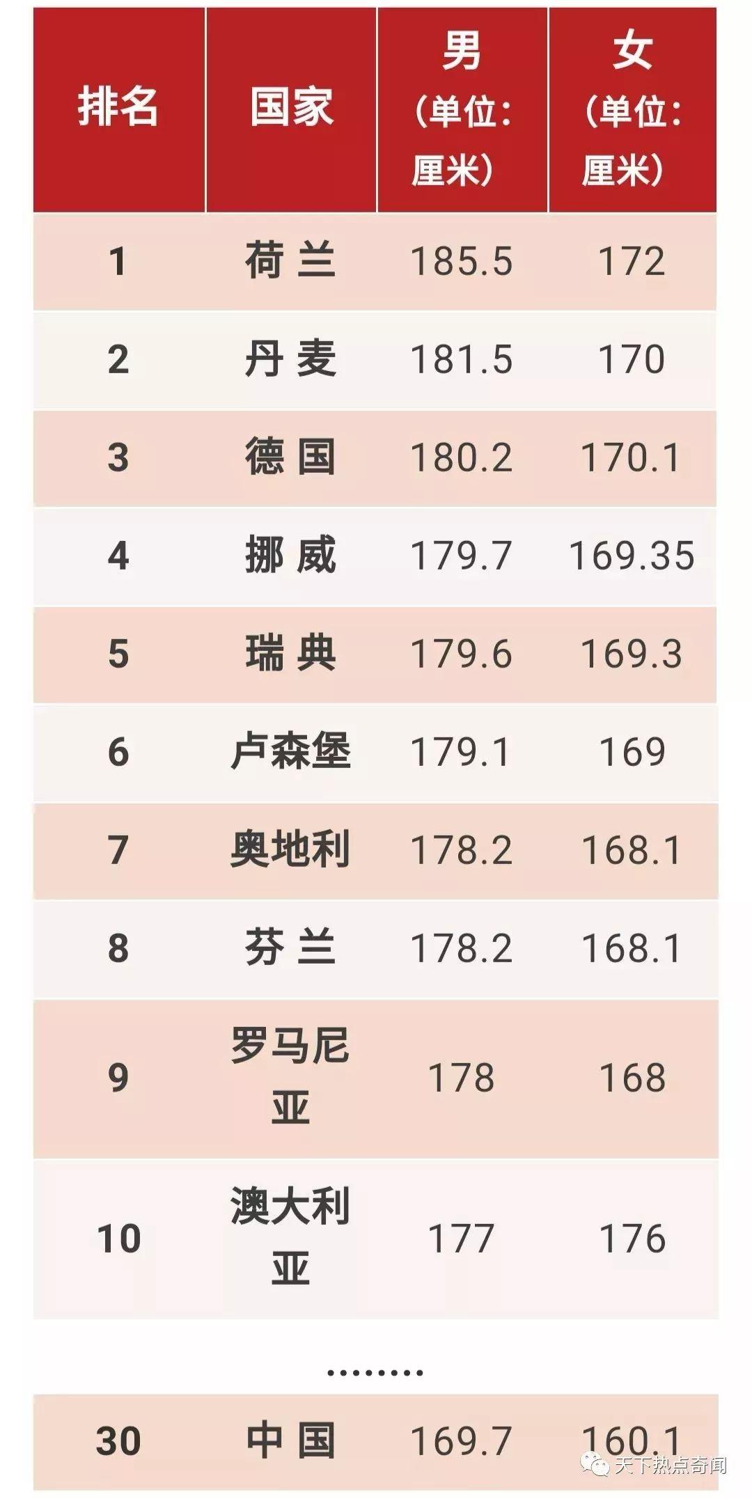 世界人均排名_世界人均gdp排名