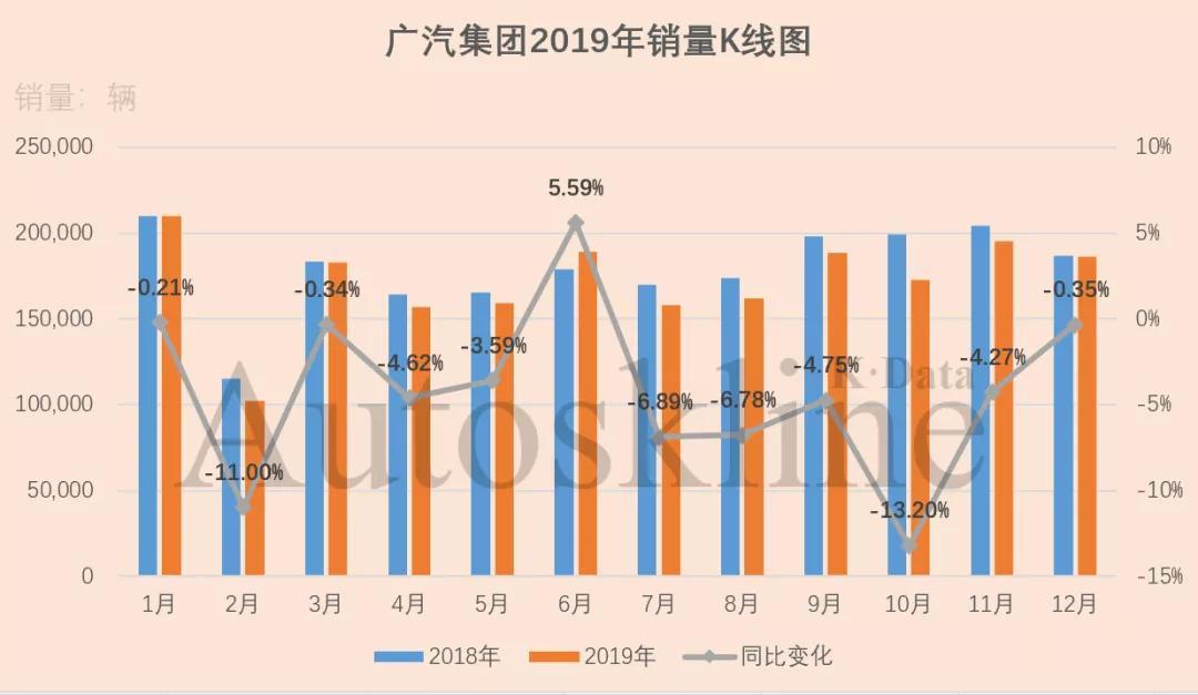 广汽集团:完成2019目标九成,有意隐藏销量给2020?