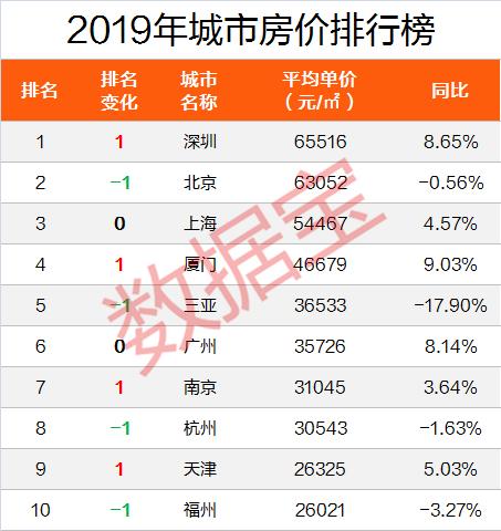 2019房价涨幅排行榜_2019年1月房价涨幅排行榜 赣州 常熟 贵阳名列前十
