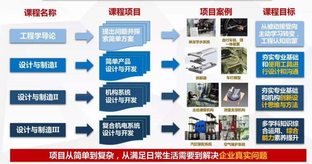 机械与动力工程学院实践教学设计图片