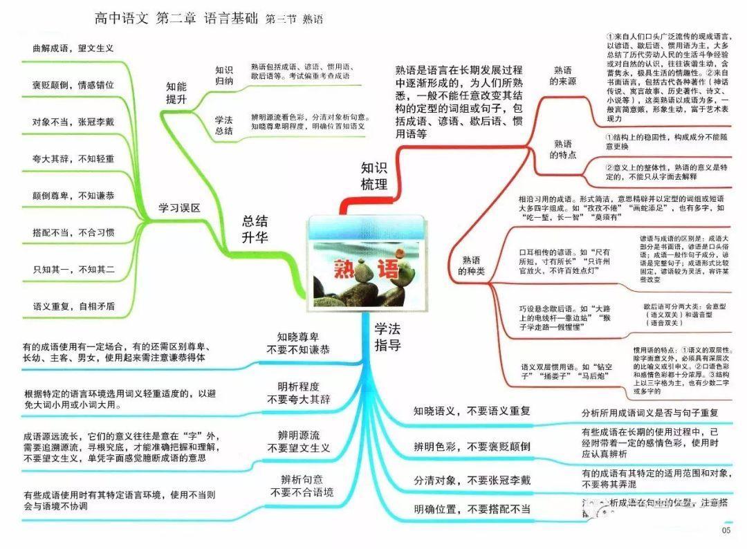 2020高考寒假备考复习攻略:高中语文思维导图汇总