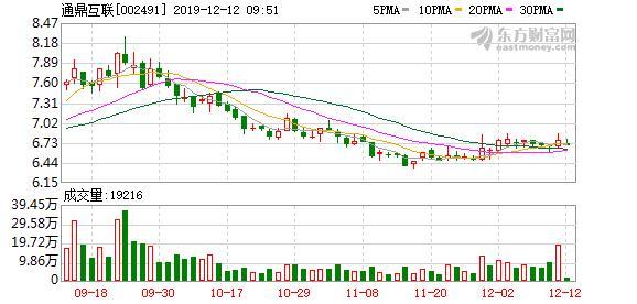 通鼎互联:控股股东质押1300万股股票,占公司总股本1.03%