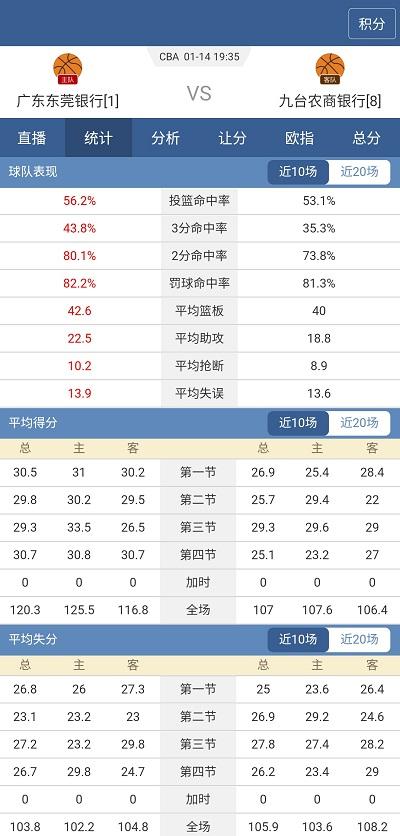中國籃球CBA:廣東東莞銀行 VS 九臺農商銀行 廣東的復仇之戰!