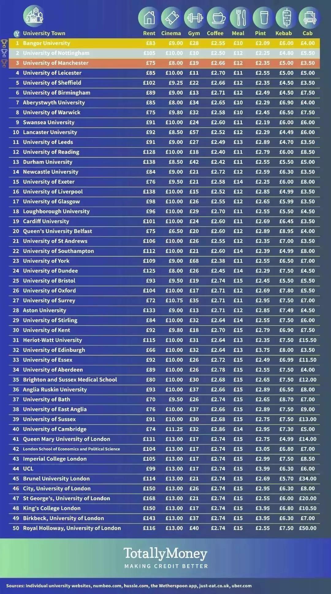 2019动o+排行榜前20名_2019QS全球最年轻大学排行榜TOP50 澳洲10所大学占据排