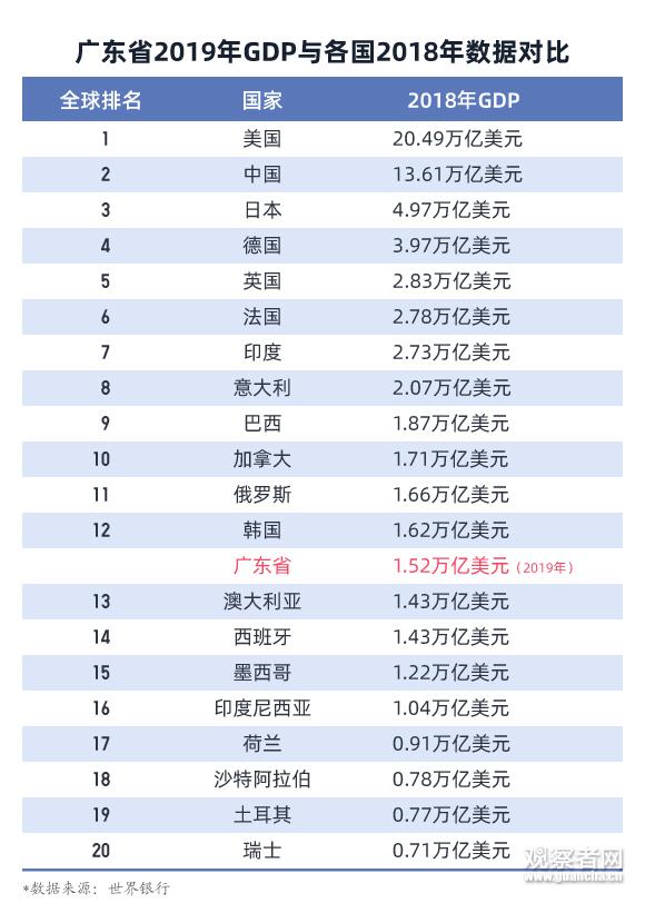 广东各地gdp_2019广东各市经济gdp