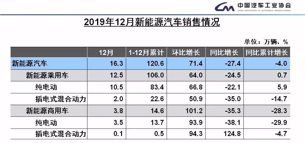 五个趋势 读懂2019中国乘用车市场