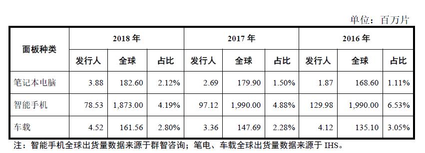 遍览科创板 | 毛利率比行业均值高 10%,「龙腾光电」借助差异化优势入局中小尺寸显示领域
