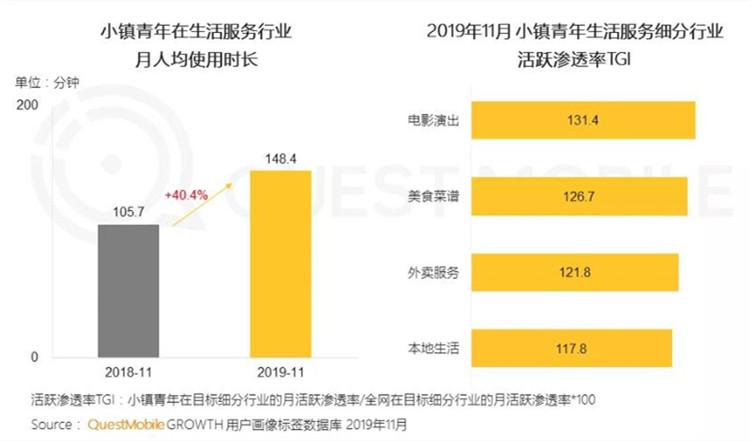 """改变中国电影市场生态?这份为""""小镇青年""""出具的消费报告成为实锤"""
