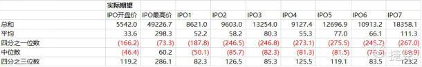 """老虎证券:大数据分析——如何在港股打新中""""薅羊毛"""""""