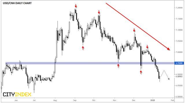 嘉盛集团:美元/离岸人民币维持下跌趋势,空头或