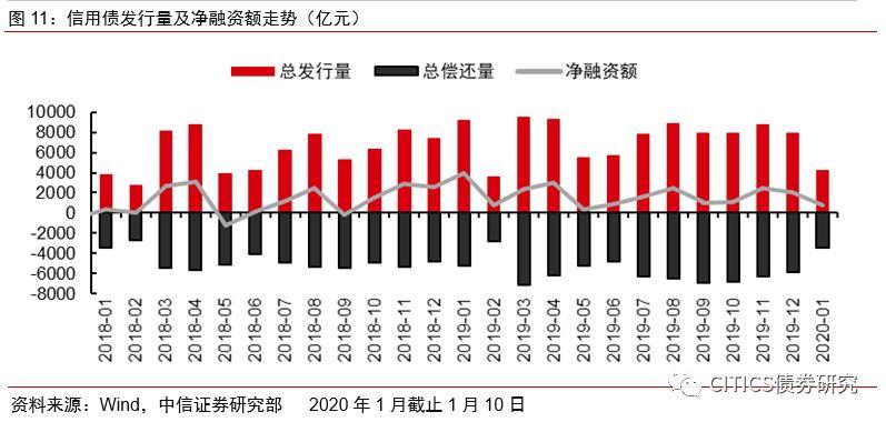 【信视角看债】地方债爆发增长,收益与时间抢跑