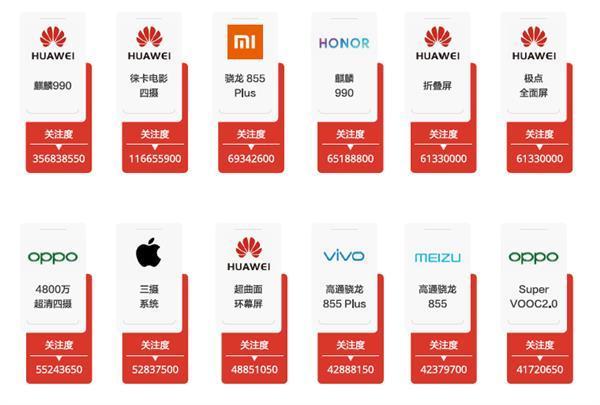 2019年最受关注的手机品牌出炉