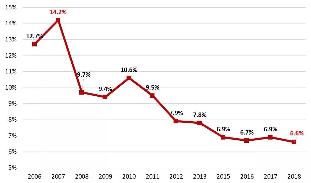 中国 gdp 结构_中国gdp增长图