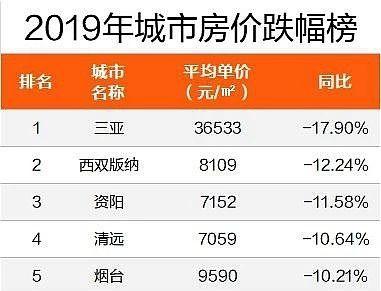 云南地州房价短时间快速上涨! 2020年还能买吗?