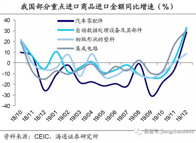 最新外贸数据点评:需求稳+基数低,外贸大幅回升