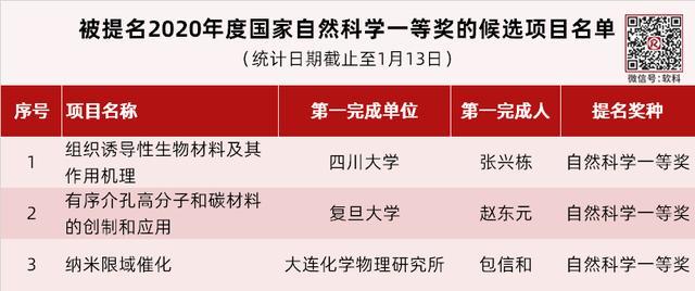 """8个部门、31省,超1500项!三大奖提名,哪些高校""""露脸""""最多?"""