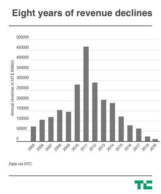 """HTC股价创19年来新低,又一个因""""太超前""""衰败的大公司"""