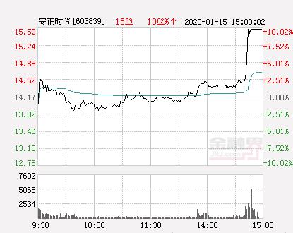 快讯:安正时尚涨停  报于15.59元