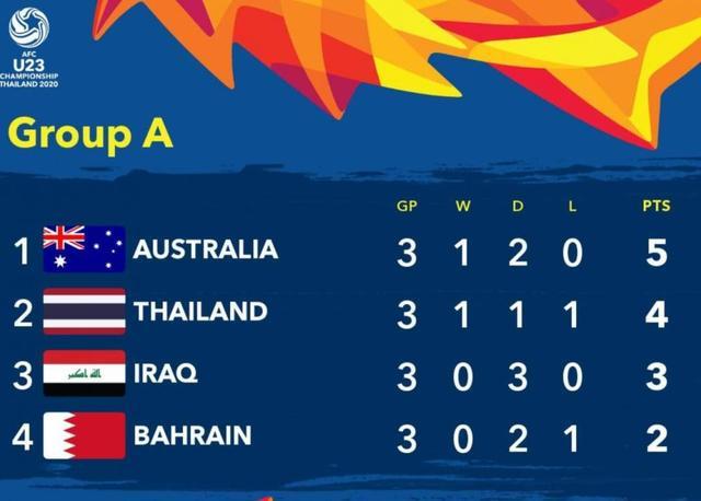 原创             没有对比就没有伤害!泰国国奥创造历史,力压伊拉克小组第二晋级
