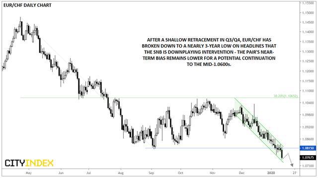 嘉盛集团:欧元/瑞郎触及近三年低点,后市继续看
