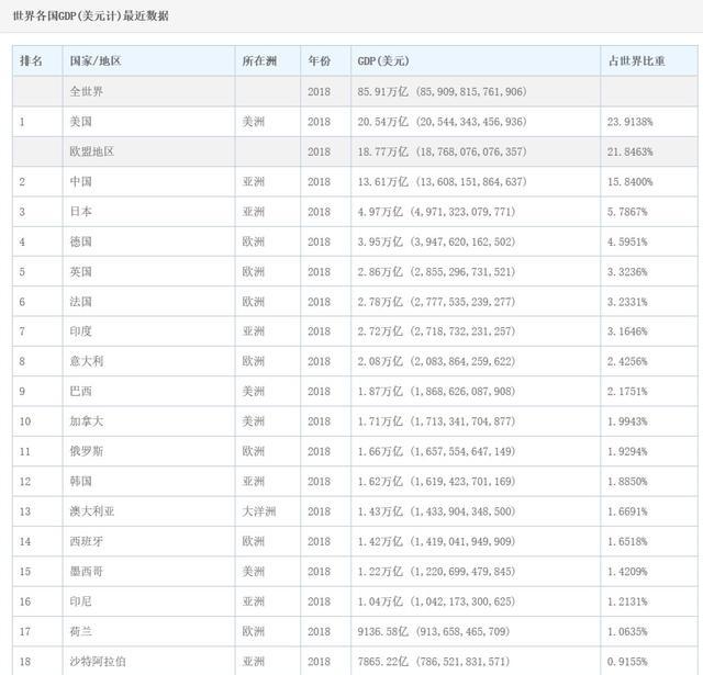 广东GDP破10万亿刷屏了,山东什么时候能破10万亿?4年或5年后