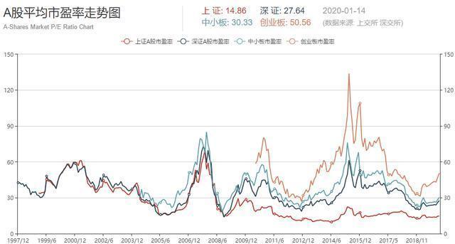 市盈率是什么,如何用市盈率指标选择股票?