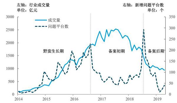 治道丨中国互联网金融的发展、风险与监管:以P2P网贷为例