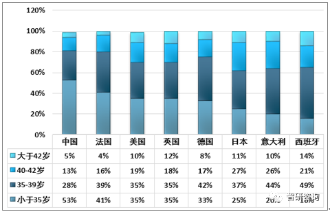 各年令女性生殖器图_2019年中国辅助生殖市场规模增长15.8%, 国内外发展对比分析[图 ...