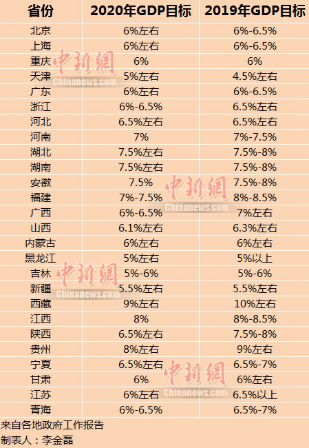 gdp中国2019年_北大光华报告 2019年gdp增速有望实现6.4