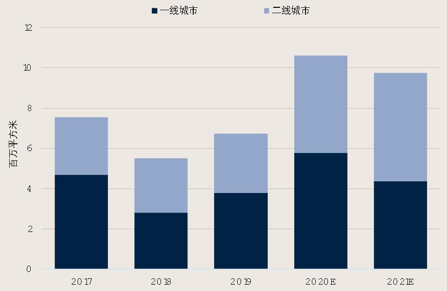 第一太平戴维斯重磅发布2020年中国房地产市场展望《审时·读市》