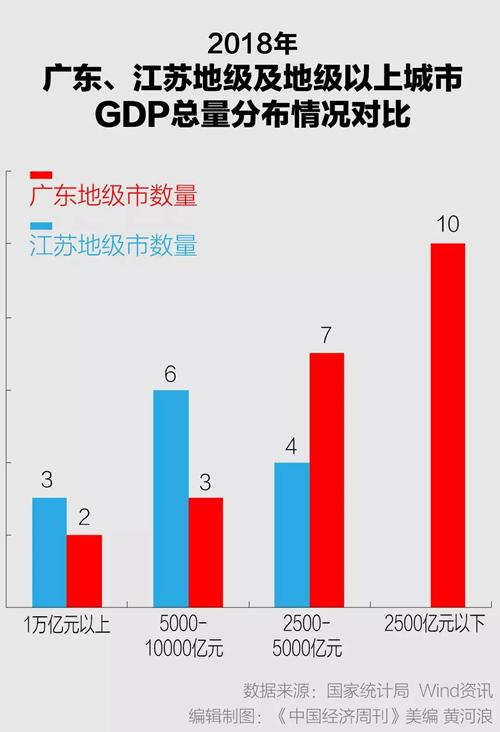 gdp汕尾_上半年GDP增幅 深圳领先汕尾垫底 全省GDP同比增速7.4