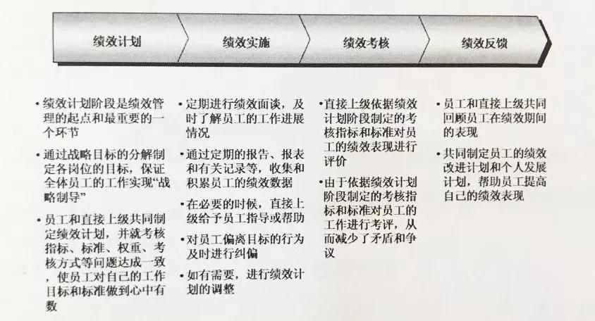 干货:企业绩效管理的十大误区,老板最少看3遍!(值得收藏)