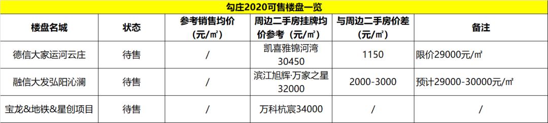 <b>最高差3000!板块一二手价差红利在枯竭!2020年,盯牢这些板块,最后的机会!</b>