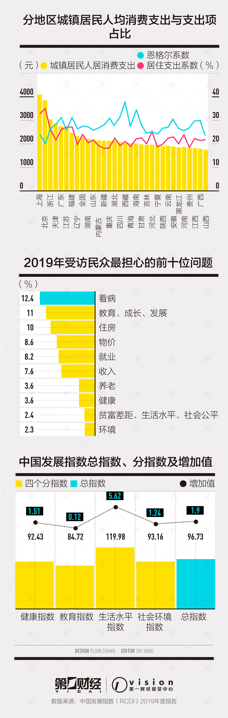 社会科学家京沪领跑中国发展指数,城市居住支