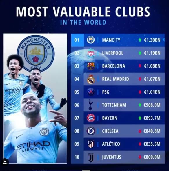 最新足球俱乐部身价排行TOP10:曼城13亿