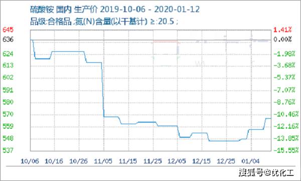 优化工:地区差异涨跌互现 硫酸铵稳中上涨(1.6-1.12)