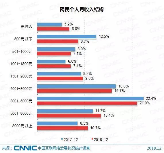 中国超8亿网民都在做些什么?