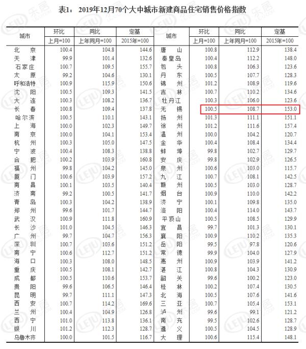 12月70城房价出炉!无锡商品住宅价格微涨0.5%